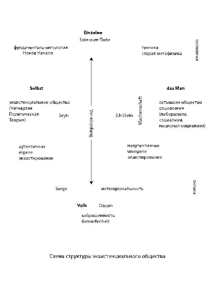 Схема экзистенциальной структуры общества