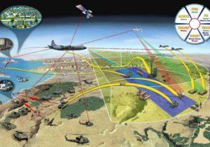 Сетецентричная война: ее происхождение и будущее